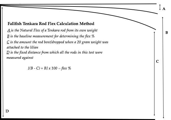Fallfish Tenkara Flex Percentage diagram